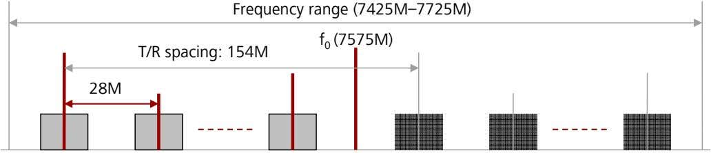 Frequency range (7425M–7725M) f 0 (7575M) T/R spacing: 154M 28M