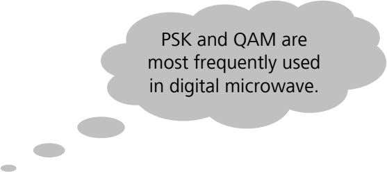 PSK and QAM are most frequently used in digital microwave.