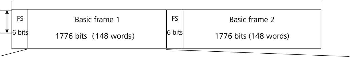 FS FS 6 bits Basic frame 1 1776 bits(148 words) 6 bits Basic frame 2