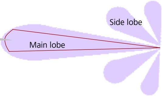 Side lobe Half-power angle Main lobe Side lobe Half-power angle Main lobe