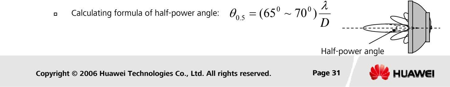 λ 0 0 Calculating formula of half-power angle: θ = (65 ~ 70 ) 0.5