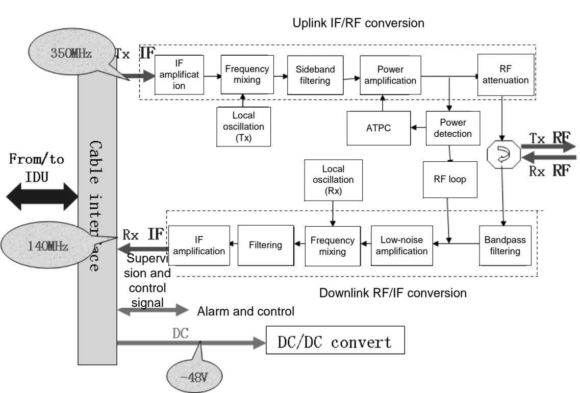 ODU system architecture Uplink IF/RF conversion IF Frequency Sideband Power RF amplificat mixing filtering