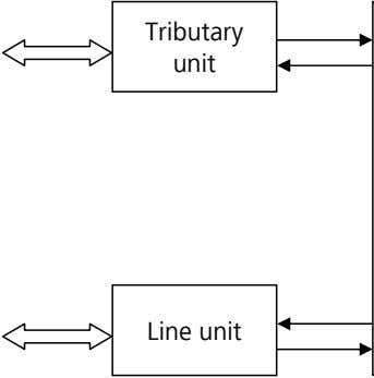Tributary unit Line unit