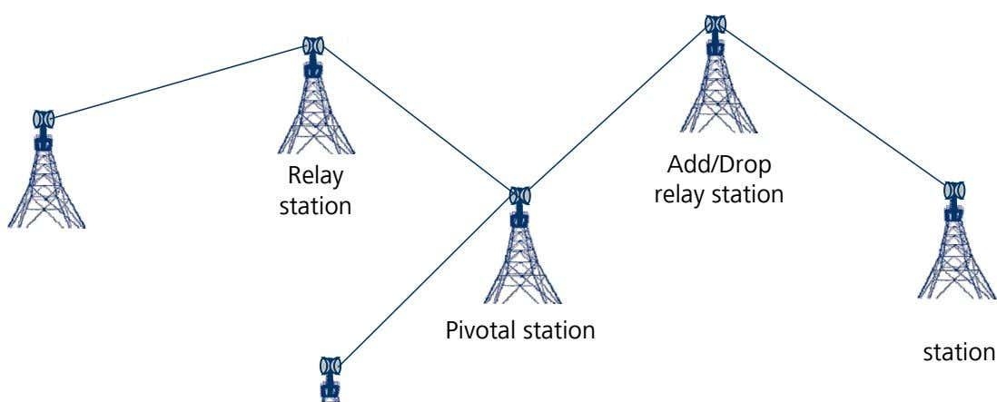 Add/Drop Relay relay station station Pivotal station station