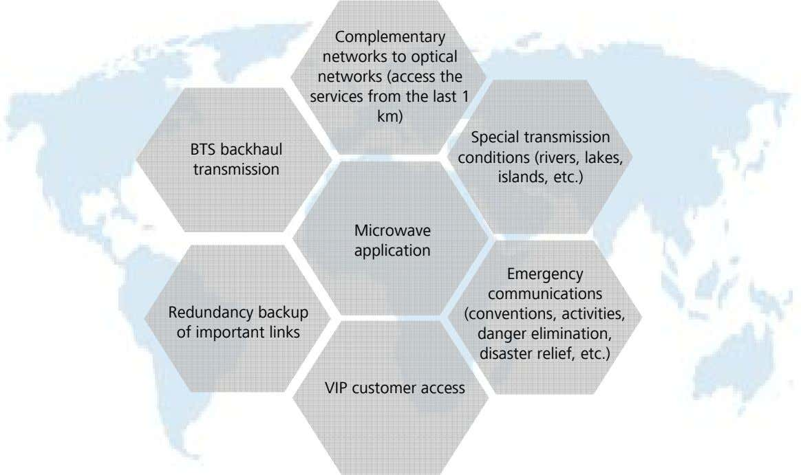 Complementary networks to optical networks (access the services from the last 1 km) BTS backhaul