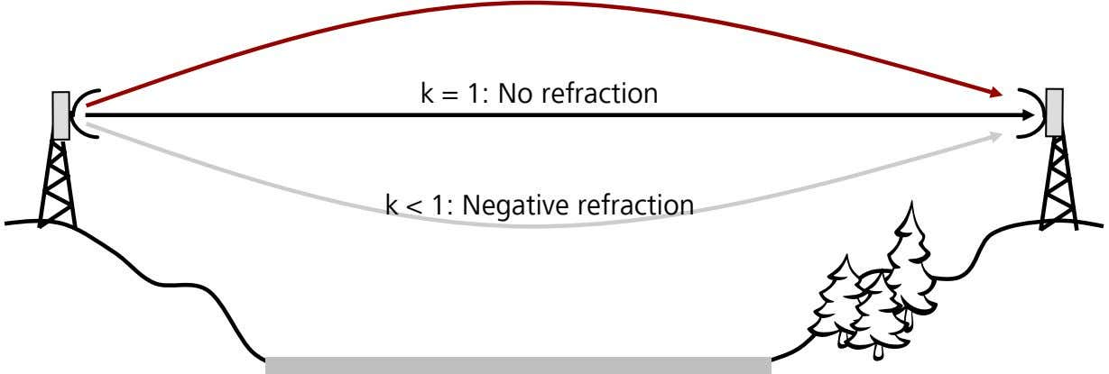 k = 1: No refraction k < 1: Negative refraction