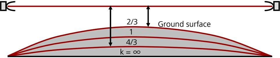 2/3 Ground surface 1 4/3 k = ∞
