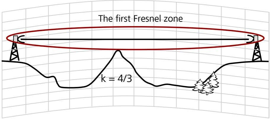 The first Fresnel zone k = 4/3