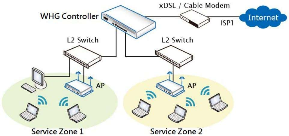 Administrator Guide WHG Controller / HSG Gateway ENGLISH 【 Layer 2 Network in Port Based Mode