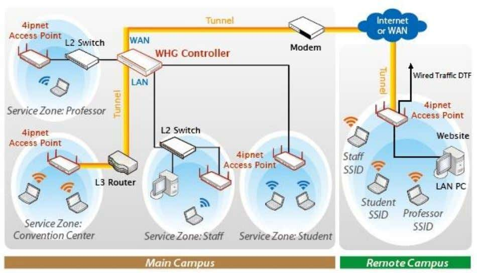 Administrator Guide WHG Controller / HSG Gateway ENGLISH 【 Graphical Illustration of Layer 3 Topology 】