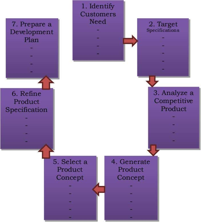 1. Identify Customers Need 7. Prepare a 2. Target - Development Specifications - - Plan