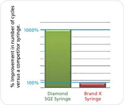 1000%% 100% Diamond Brand X SGE Syringe Syringe % Improvement in number versus a competitor