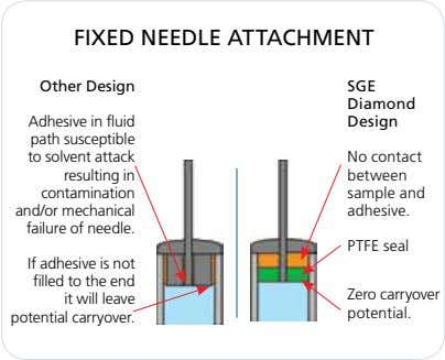 FIXED NEEDLE ATTACHMENT Other Design SGE Diamond Adhesive in fluid path susceptible to solvent attack