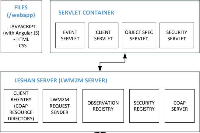 FILES SERVLET CONTAINER (/webapp) - JAVASCRIPT EVENT CLIENT OBJECT SPEC SECURITY (with Angular JS) SERVLET
