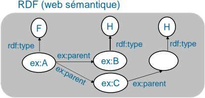 ex:parent RDF (web sémantique) F H H rdf:type rdf:type rdf:type ex:parent ex:A ex:B ex:C ex:parent