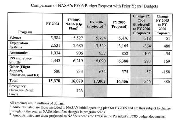 7 Details of NASA's FY06 Budget: Space Operations The primary programs within Space Operations are the