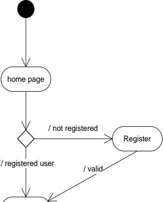 home page / not registered Register / registered user / valid