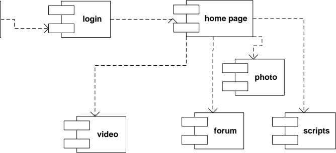 home page login photo forum scripts video