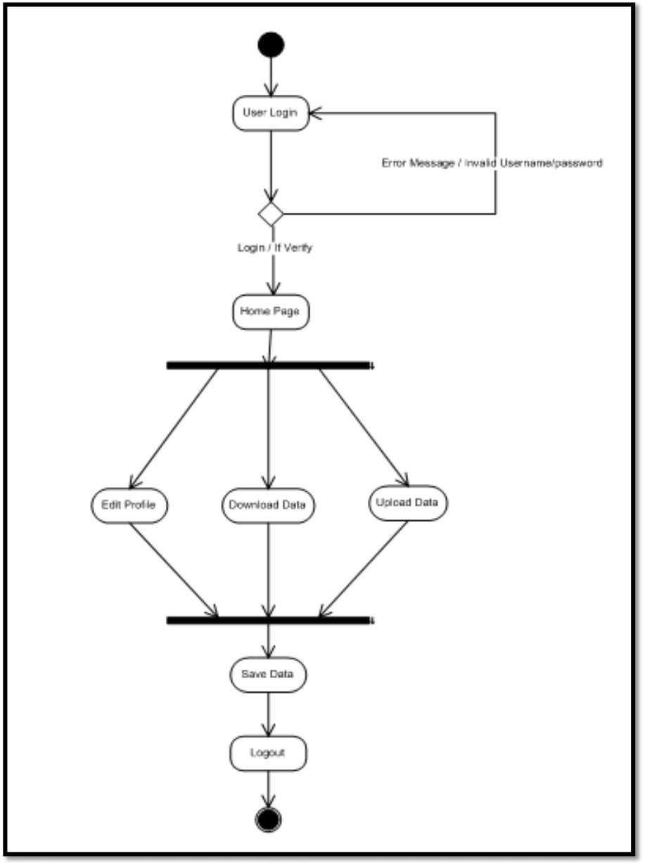 Planet Of PHP (PHP Forum Site) 5.2.2 Activity Diagram System Design Figure 5(d) RKCET(C.E) Page 52
