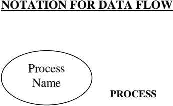 NOTATION FOR DATA FLOW Process Name PROCESS