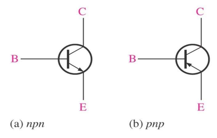doped emitter and the moderately doped collector region  BJT schematic symbol  The arrow on