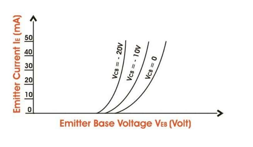 As the emitter - base junction is forward biased, therefore the graph of I E
