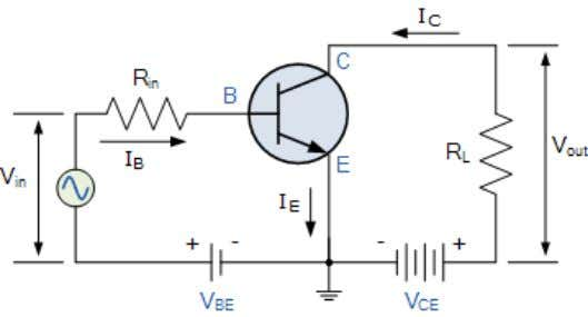 biased PN-junction. The Common Emitter Amplifier Circuit In this type of configuration, the current flowing out