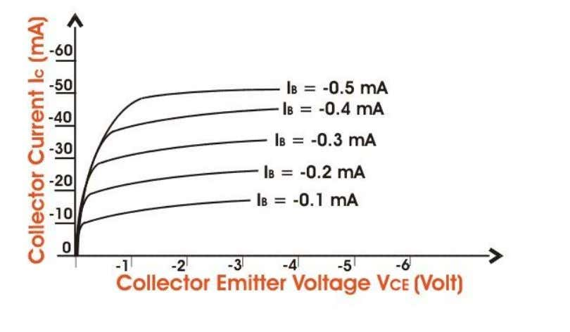 parameter. The characteristics is shown below in the figure. Like the output characteristics of common -