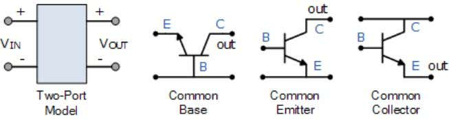 in the table below. Bipolar Transistor Configurations with the generalised characteristics of the different