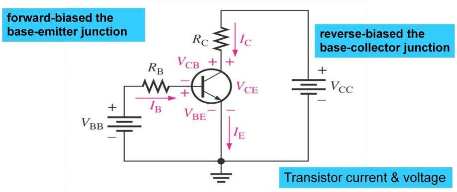  When the BE junction is forward-biased, like a forward biased diode and the voltage