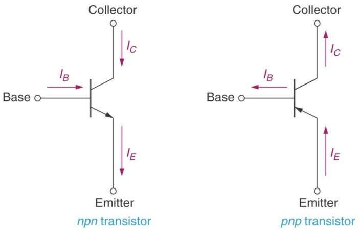 emitter, transistor is npn type. Transistor Currents : Transistor terminal current  The directions of the