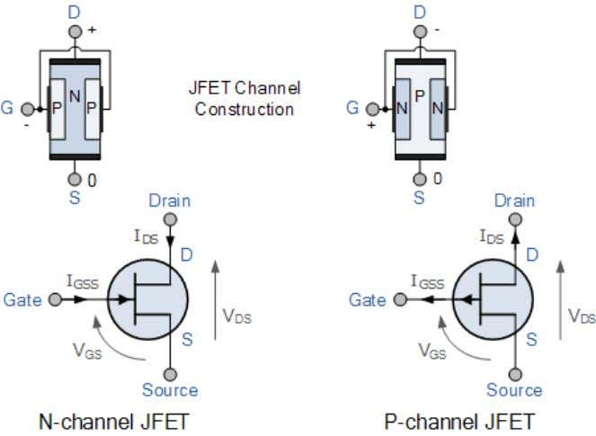 The semiconductor ―channel‖ of the Junction Field Effect Transistor is a resistive path through which