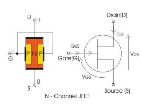A semiconductor bar of n-type material is taken & ohmic contacts are made on either