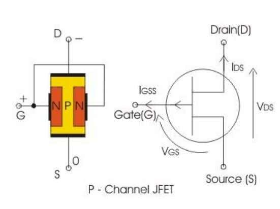 the function of the gate to source voltage. P-Channel JEFT p-channel JFET consists of a p-type