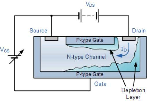 Biasing of an N-channel JFET The cross sectional diagram above shows an N-type semiconductor channel with