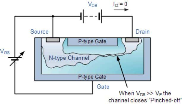 JFET Channel Pinched-off In this pinch-off region the Gate voltage, V G S controls the channel