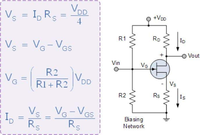 This common source (CS) amplifier circuit is biased in class ―A‖ mode by the voltage