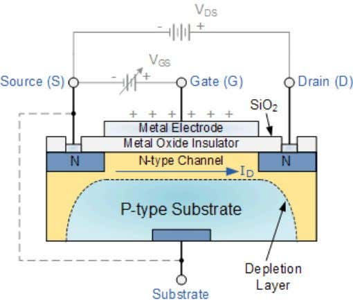 Field Effect Transistor or MOSFET for short. The IGFET or MOSFET is a voltage controlled field