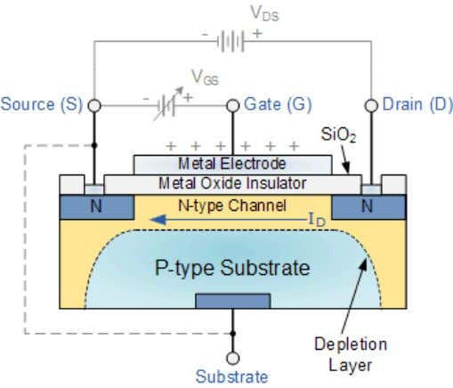 type semiconductor device. Basic MOSFET Structure and Symbol The construction of the Metal Oxide Semiconductor FET