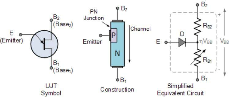 Like diodes, unijunction transistors are constructed from separate P-type and N-type semiconductor materials forming a