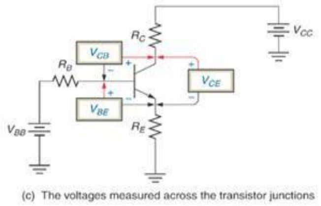 measured from collector to base terminal of transistor. BJT OPERATION  To operate the transistor properly,