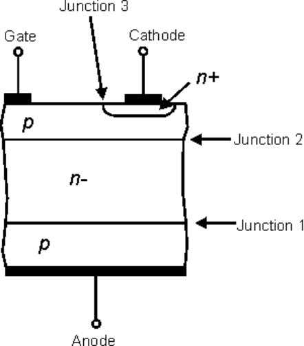 mean that the device would break down at lower voltages. Thyristor structure at the semiconductor level