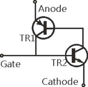 The gate is connected to the base of the np-n transistor. Equivalent circuit of a thyristor