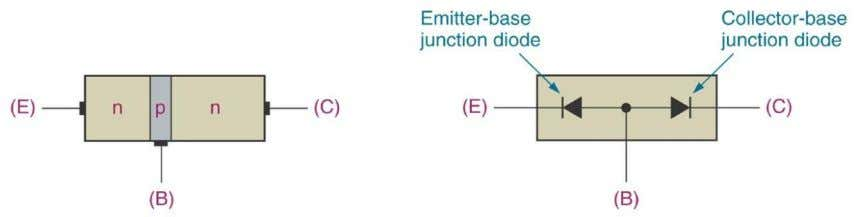 junction  point where base and collector meet.  Cutoff region  Both transistor junctions are