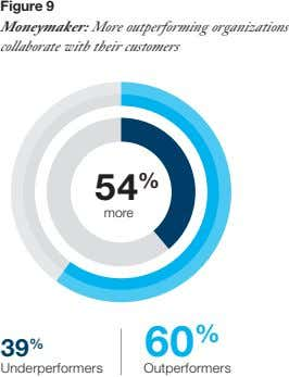 Figure 9 Moneymaker: More outperforming organizations collaborate with their customers 5 4 % more 60