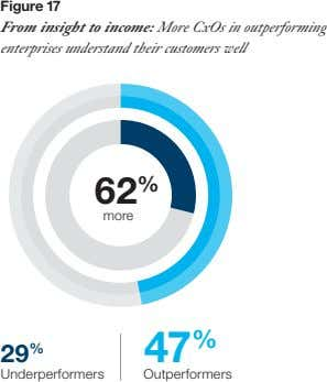 Figure 17 From insight to income: More CxOs in outperforming enterprises understand their customers well
