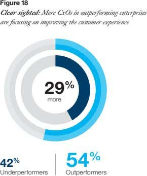 Figure 18 Clear sighted: More CxOs in outperforming enterprises are focusing on improving the customer