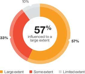 10% 5 7 % 33% influenced to a large extent 57% Large extent Some extent