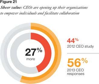Figure 21 Sheer value: CEOs are opening up their organizations to empower individuals and facilitate