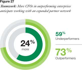 Figure 27 Teamwork: More CFOs in outperforming enterprises anticipate working with an expanded partner network